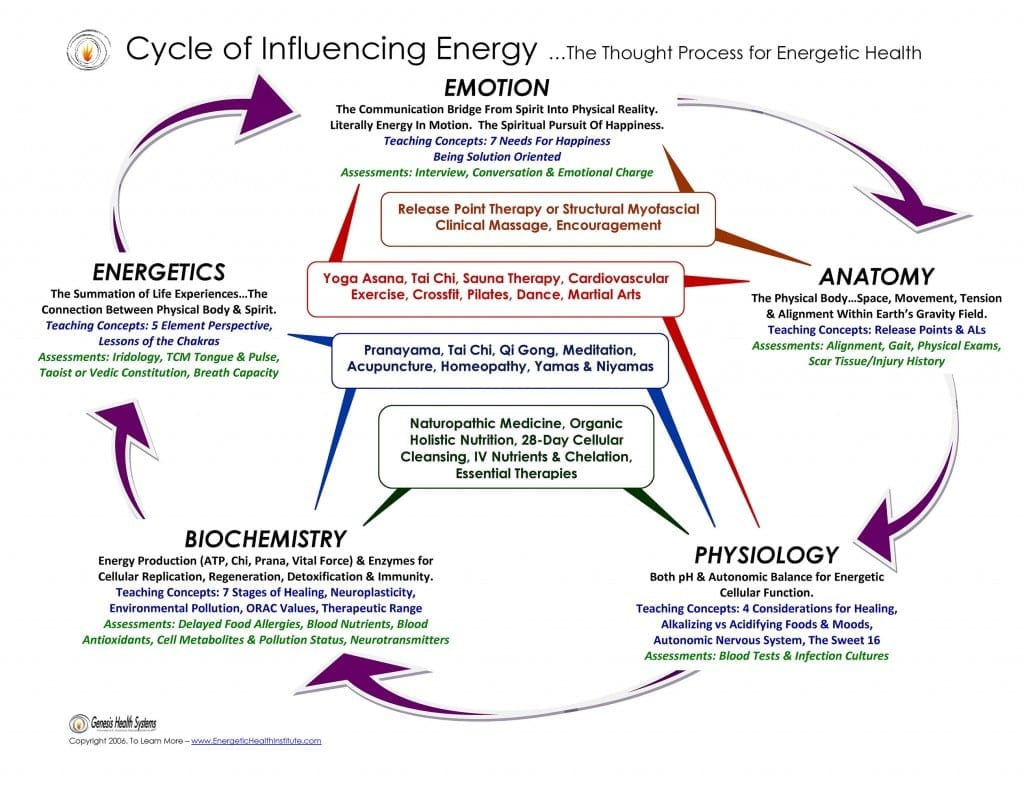 Cycle of Influencing Energy