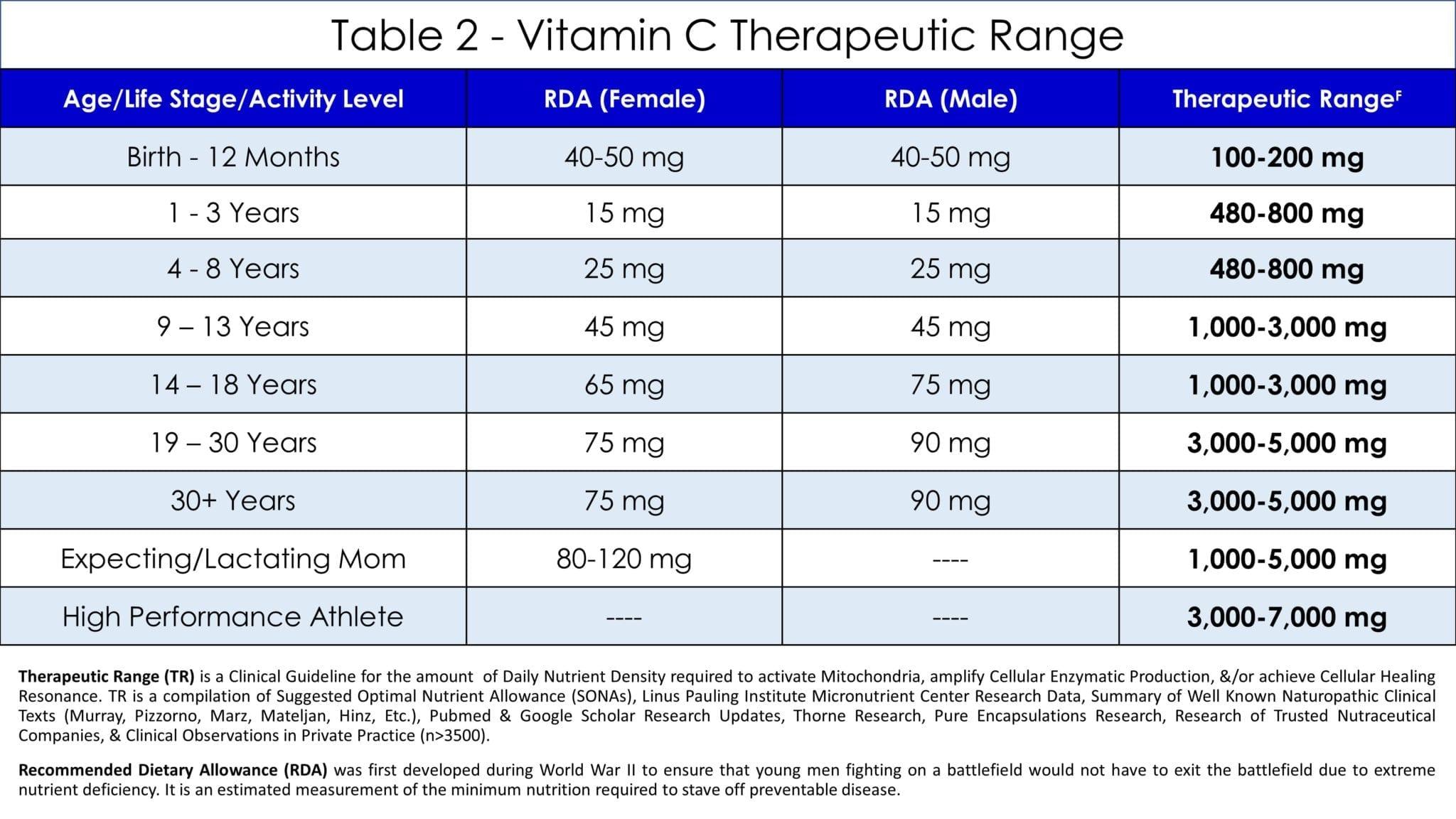Vitamin C Table 2