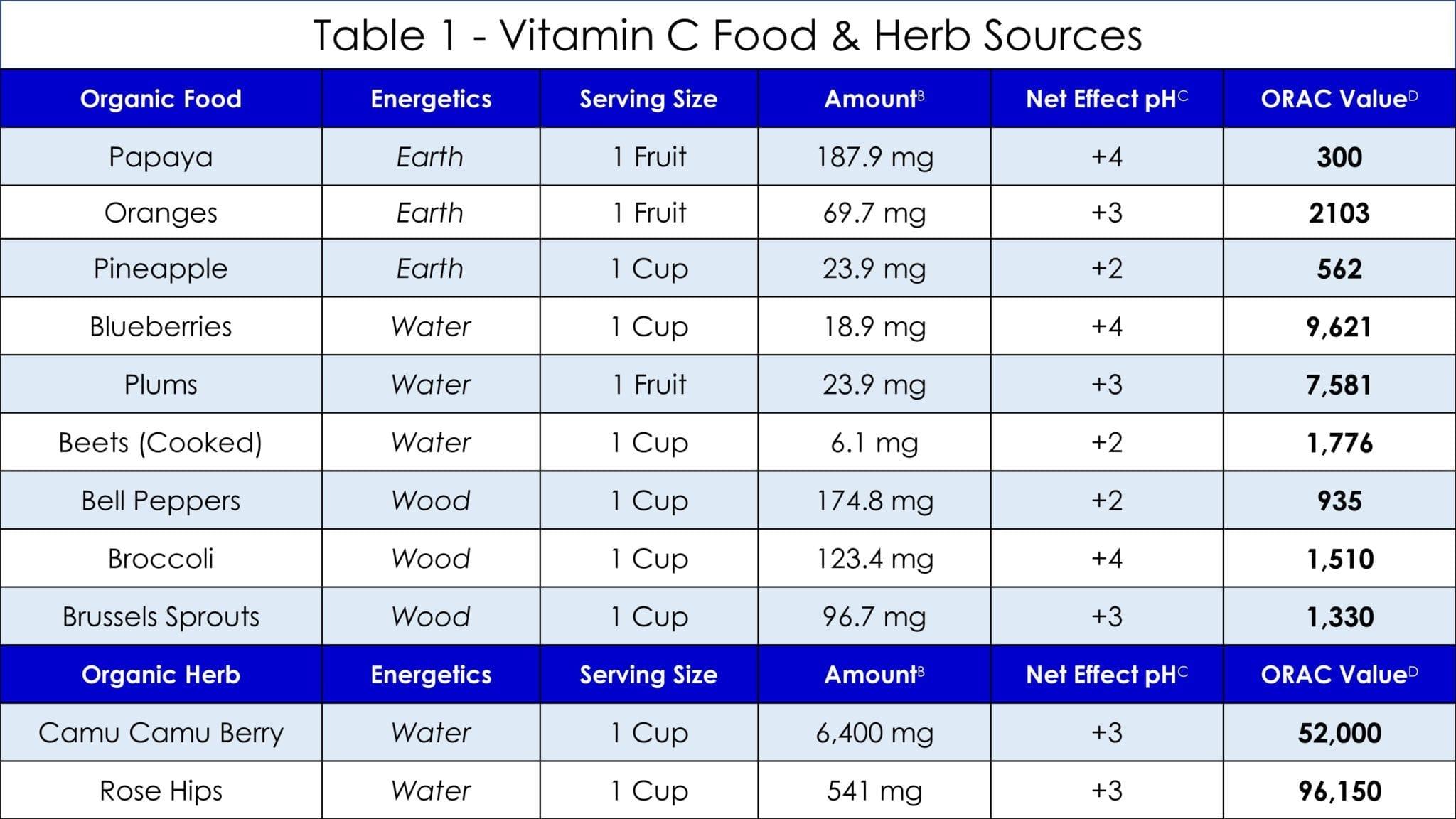 Vitamin C Table 1