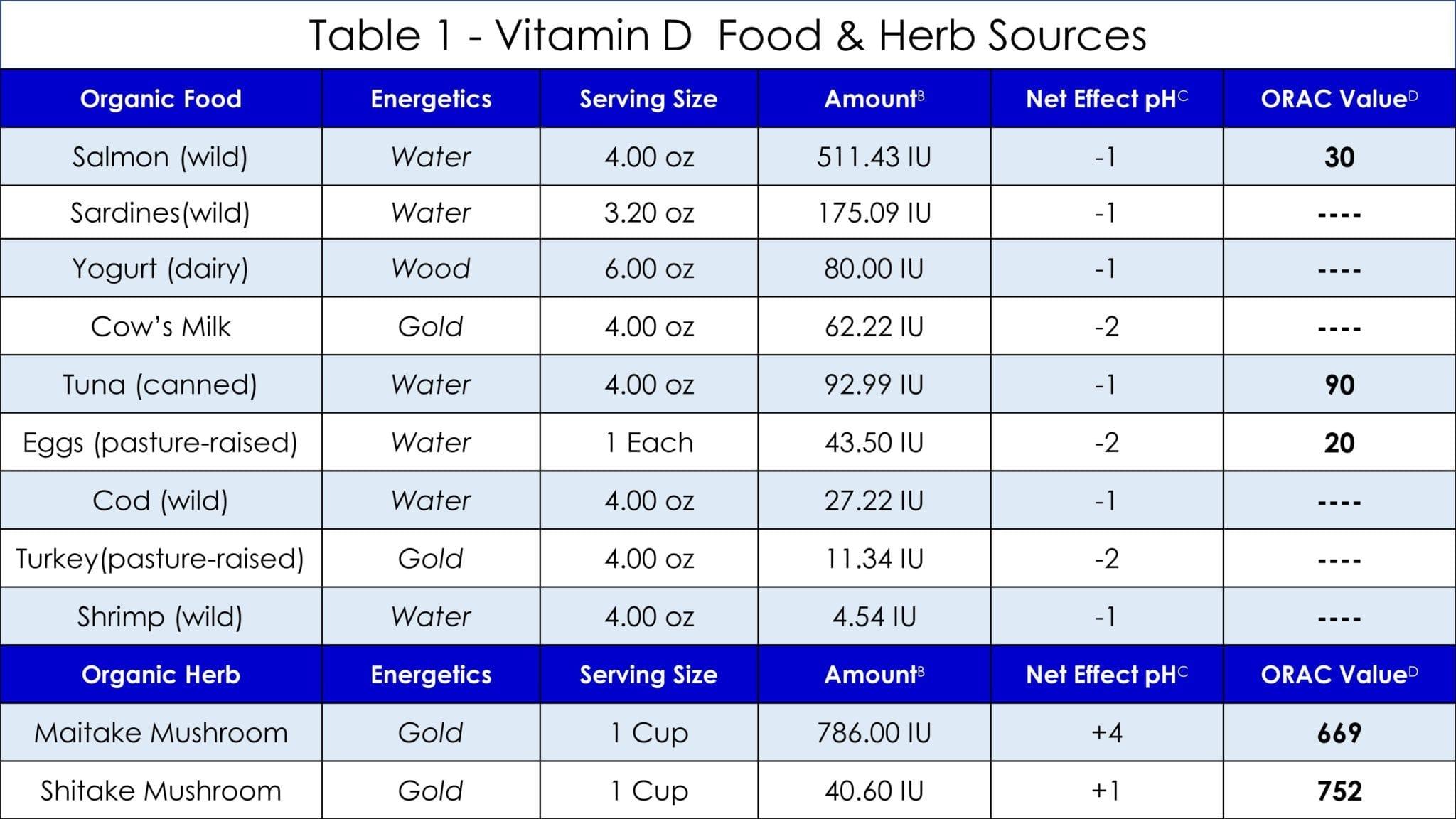 Vitamin D Table 1
