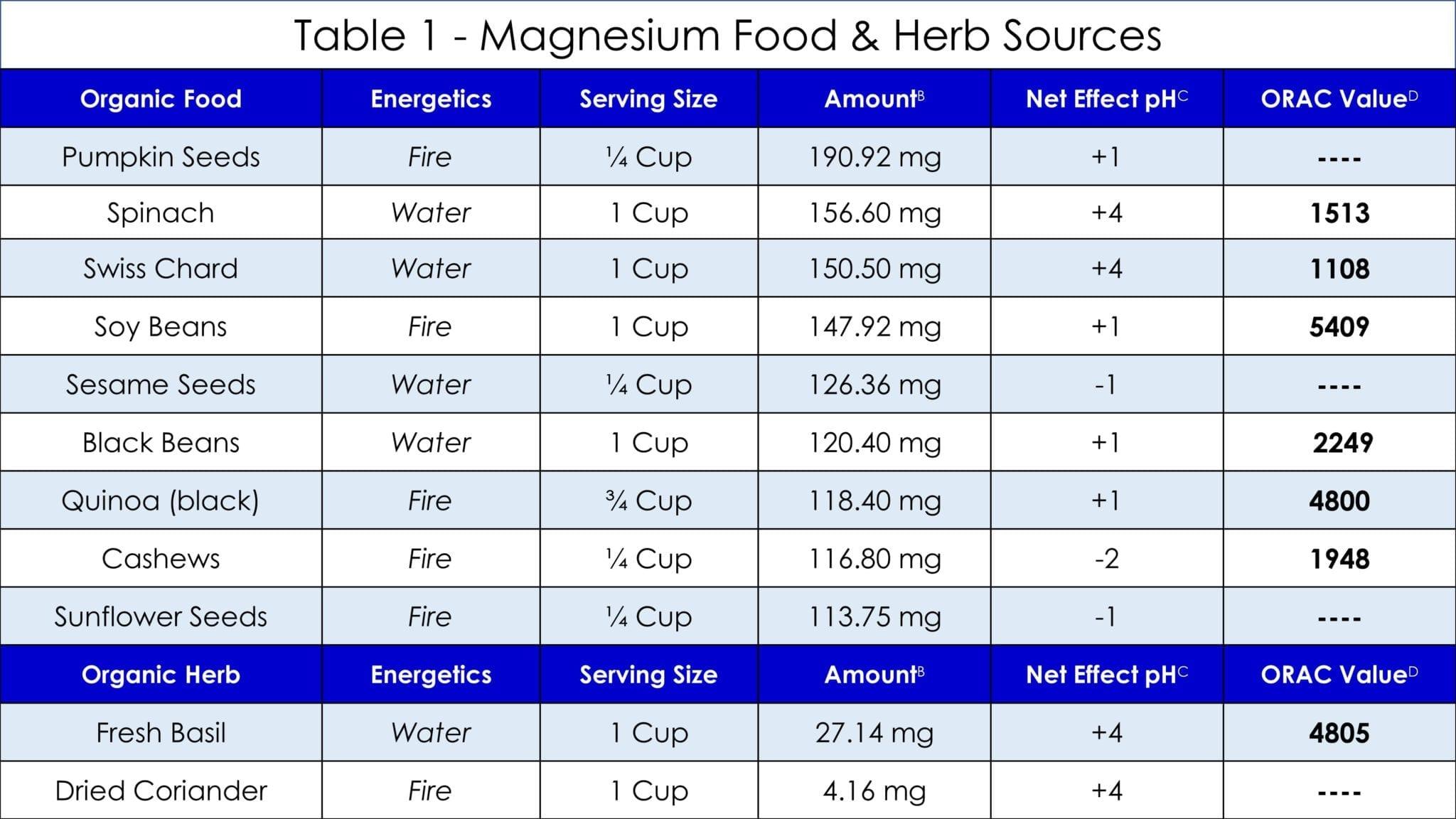 Table 1 Magnesium
